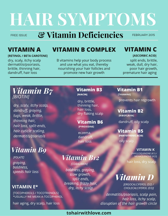 hair-vitamin-deficiencies-chart-image