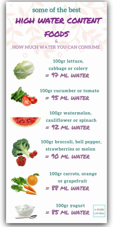 high water content foods infographic
